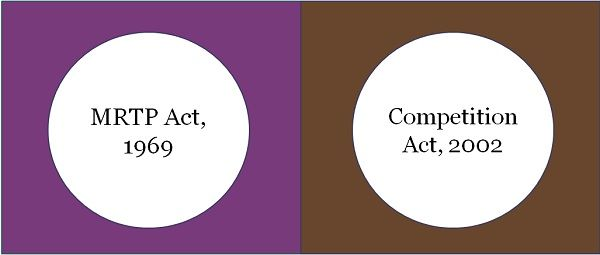mrtp act vs competition act
