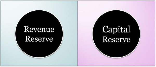 Revenue Reserve Vs Capital Reserve