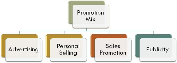 advertising vs personal selling