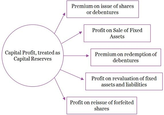 Balance sheets using assets, liabilities and capital for balance.