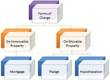 Charge vs Mortgage
