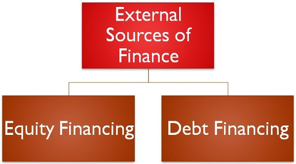 sources of debt and equity funding Funding options 2 alternative financing for infrastructure development contents introduction 1  however, since the gfc funding sources have  in this context, financing markets include both debt capital markets (where infrastructure bond.