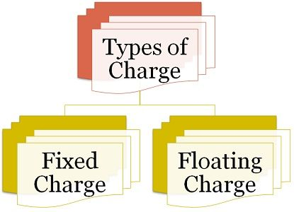 Types of Charge
