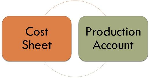 cost sheet vs production account