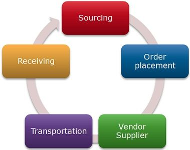 Difference Between Inbound and Outbound Logistics (with