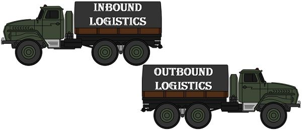 Inbound vs outbound logistics