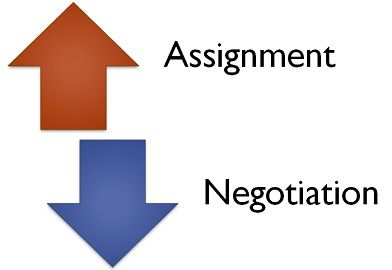 negotiation vs assignment