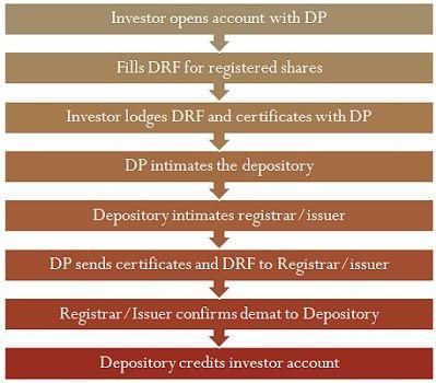 Dematerialization Process