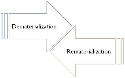 Dematerialization Vs Rematerialization