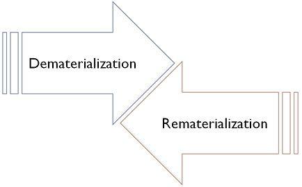 Dematerialization Vs Rematerialization