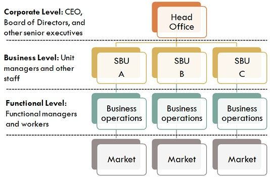 Difference Between Business Strategy and Corporate Strategy