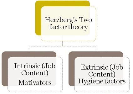 Herzberg's theory