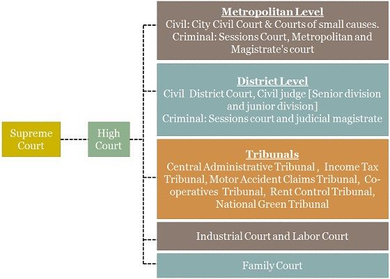 Indian Legal Hierarchy