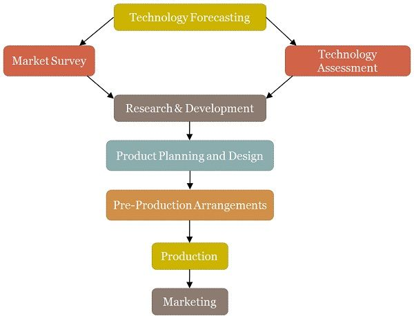 Areas of Production Management