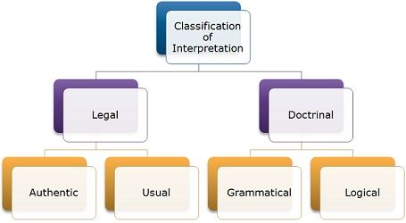 classification of interpretation