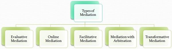 Types of Mediation