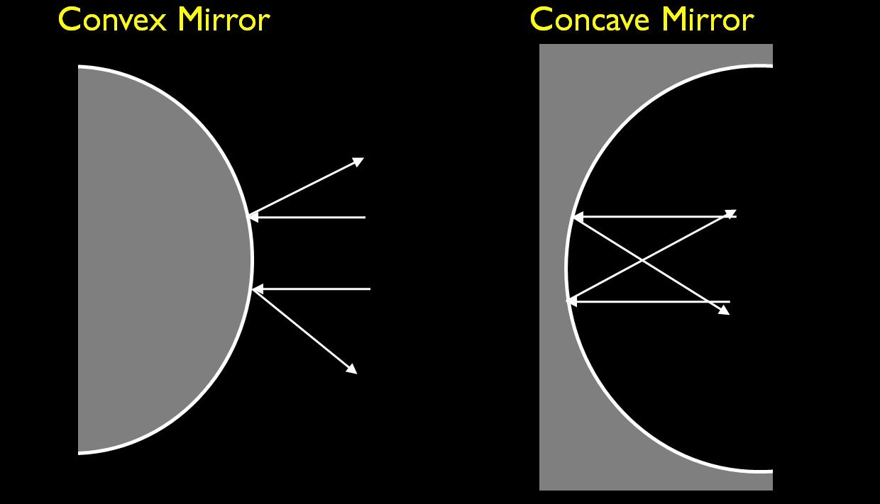 concave convex Concave describes shapes that curve inward, like an hourglass convex describes shapes that curve outward, like a football (or a rugby ball) if you stand.