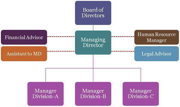 difference between line and staff manager Relief to line of executives-in a line and staff organization, the advice and counseling which is provided to the line executives divides the work between the two the line executive can concentrate on the execution of plans and they get relieved of dividing their attention to many areas.
