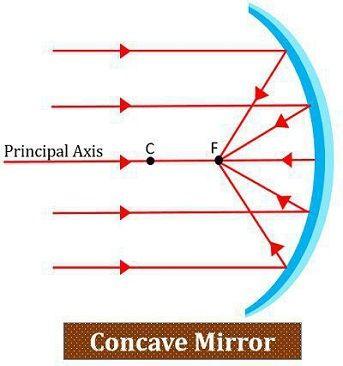 concave-mirror