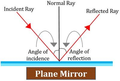 Plane Mirror A With Flat Surface Is Called It Produces Virtual And Erect Images