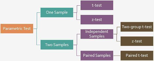 t-test vs z-test