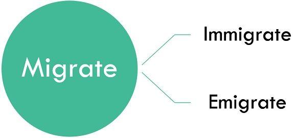 immigrate-vs-emigrate