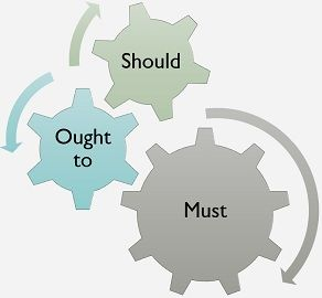 should vs ought to vs must