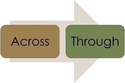 across vs through