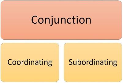 coordinating and subordinating conjunction