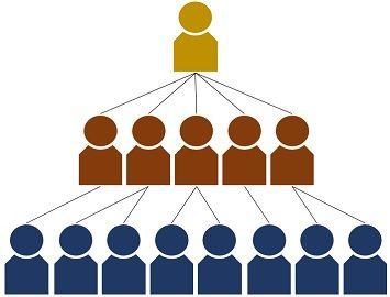 Multilevel marketing vs pyramid scheme