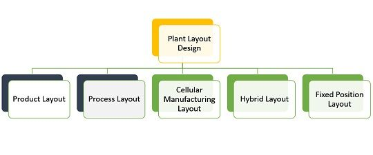 Difference Between Product And Process Layout With Comparison Chart Key Differences