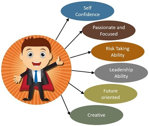 Qualities of entrepreneur - Relationship between entrepreneur and entrepreneurship