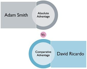 absolute vs comparative advantage