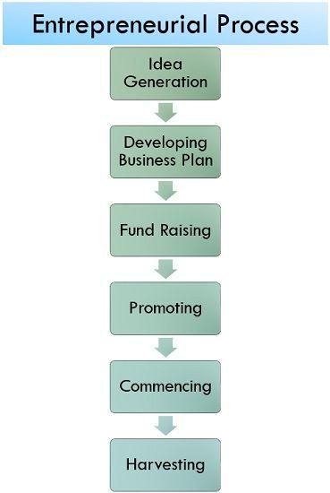 entrepreneurial process.jpg