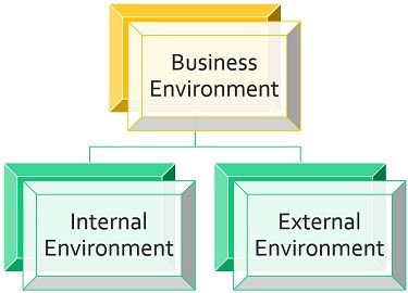 internal vs external environment