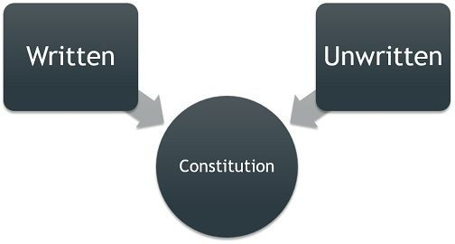 written vs unwritten constitution