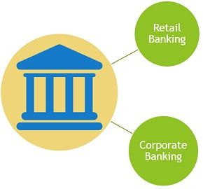 retail vs corporate banking
