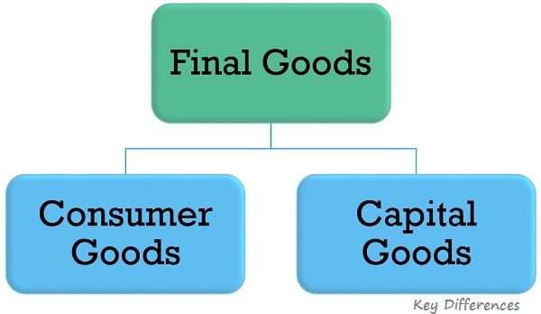 types-of-final-goods