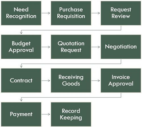 procurement-process