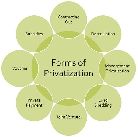 forms-of-privatization