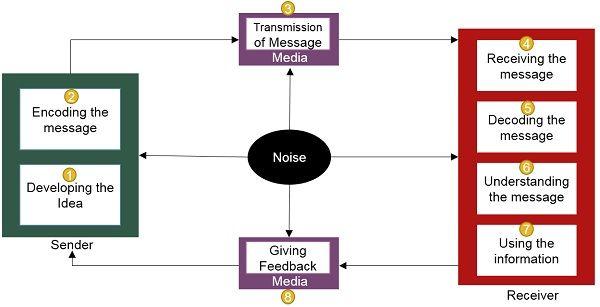 process-of-communication