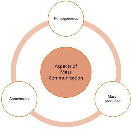 aspects-of-mass-communication