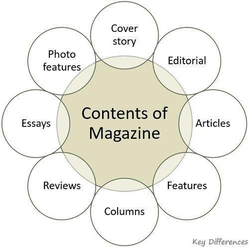 contents-of-magazine