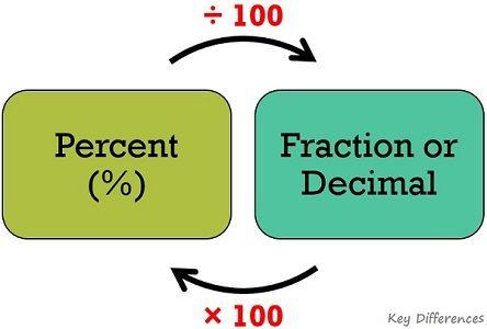 percentage-conversion
