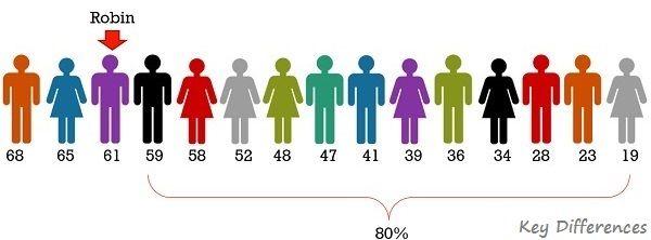 percentile-example