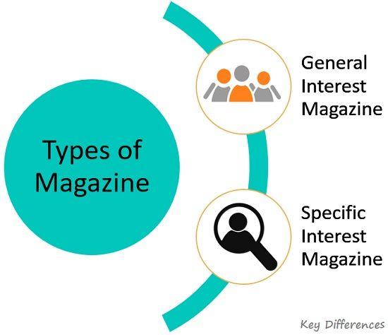 types-of-magazine