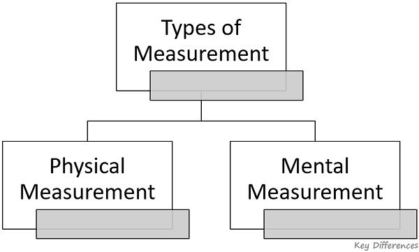 types-of-measurement