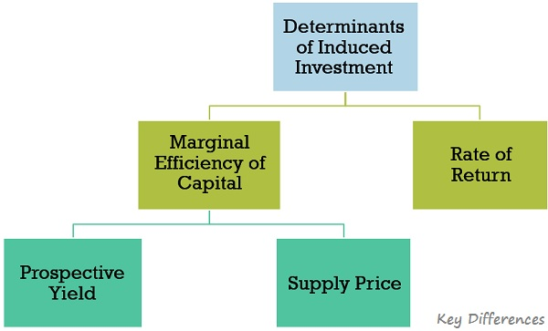Determinants-of-induced-investment