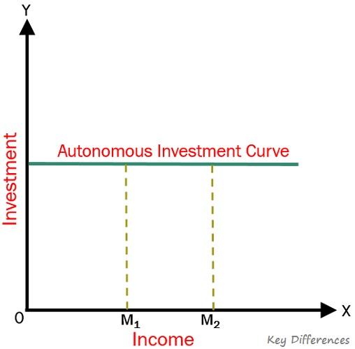 autonomous-investment