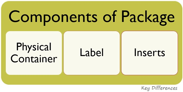 components-of-package